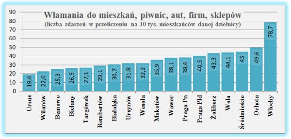 Źródło: Komenda Stołeczna Policji za dobraulica.pl